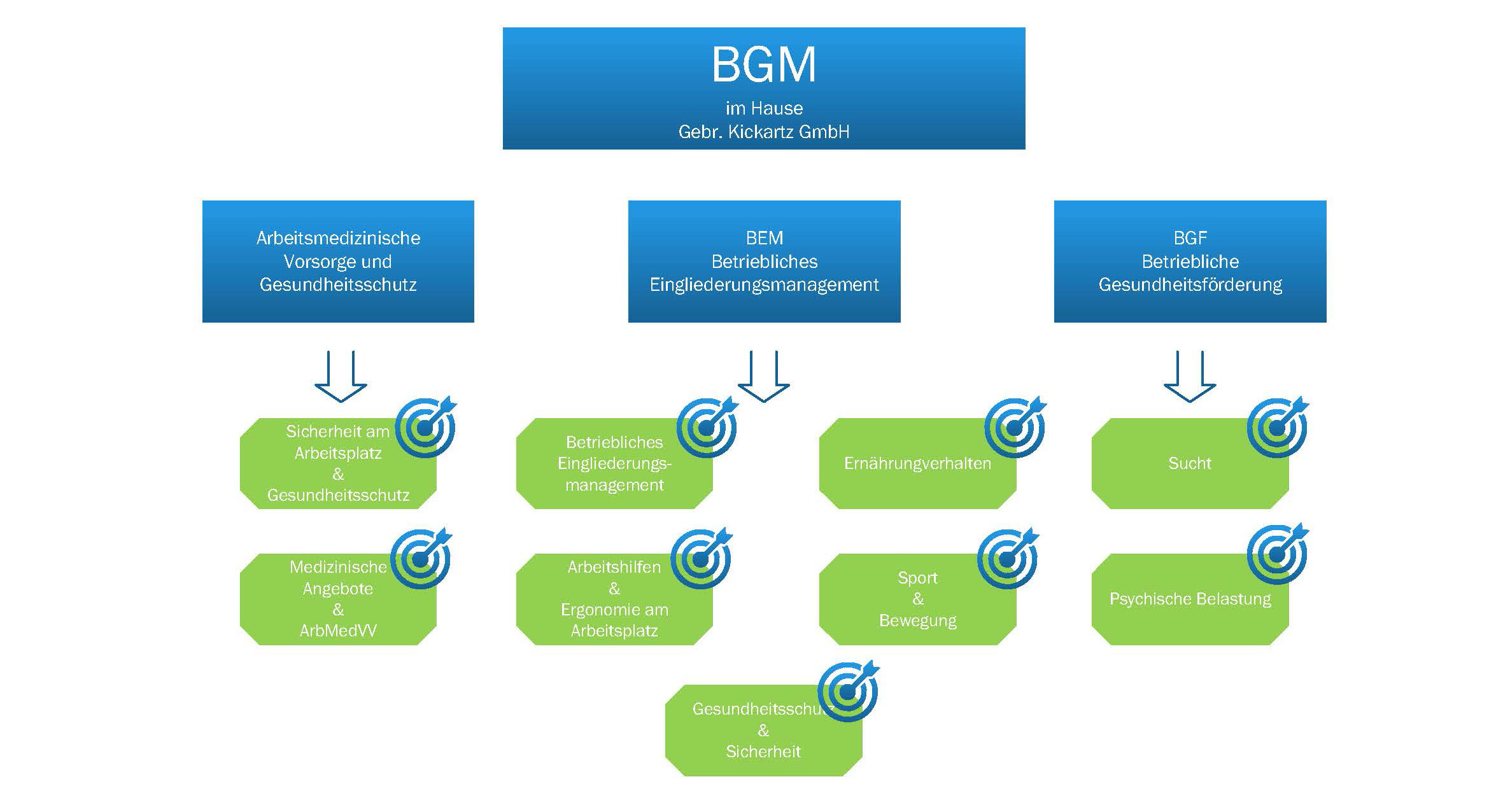 BGM im Hause Gebr. Kickartz GmbH